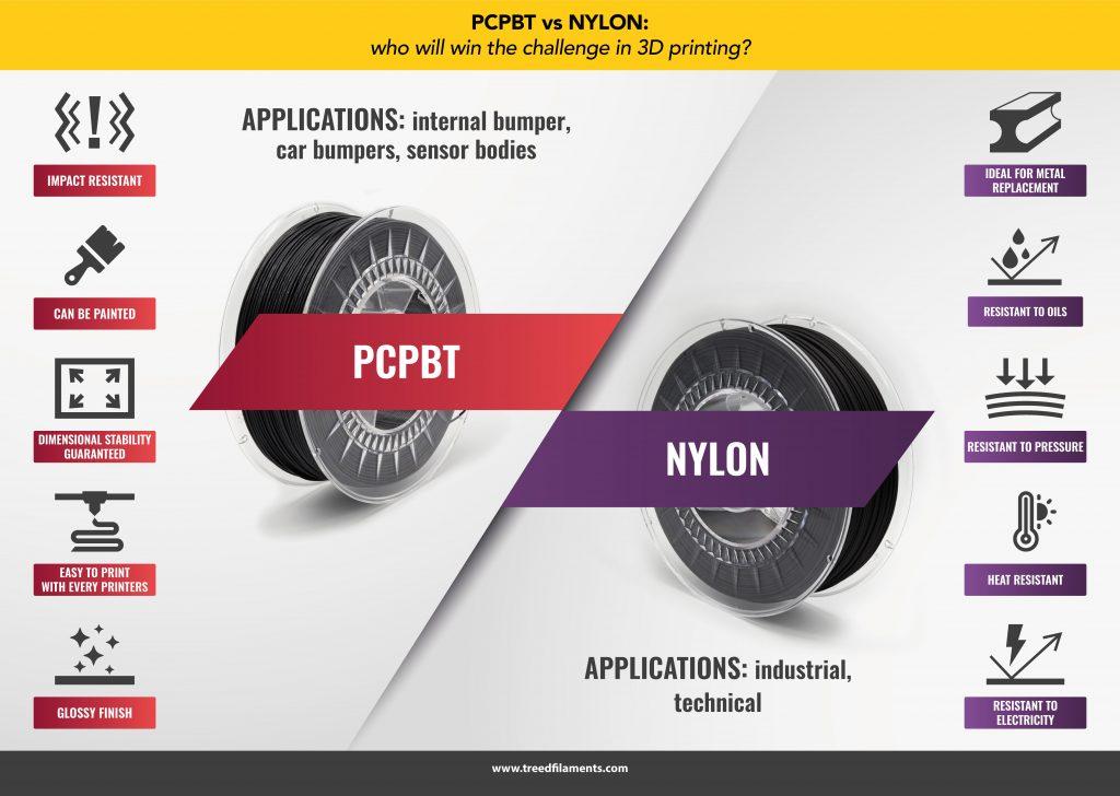 pc pbt vs nylon